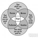 Ikigai, questionner la «raison d'être» de son projet entrepreneurial